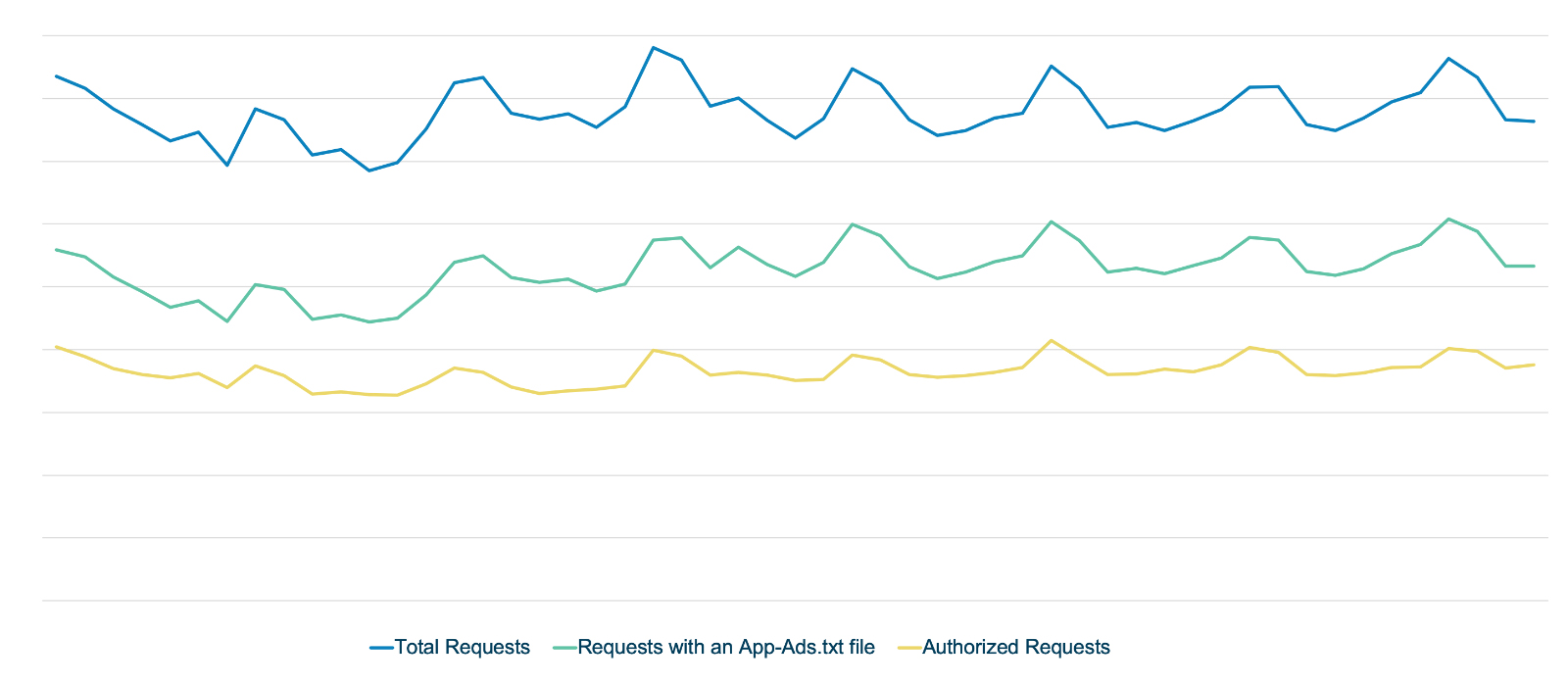 Figure 1: Daily distribution of requests from publishers with app-ads.txt implemented including authorized requests.